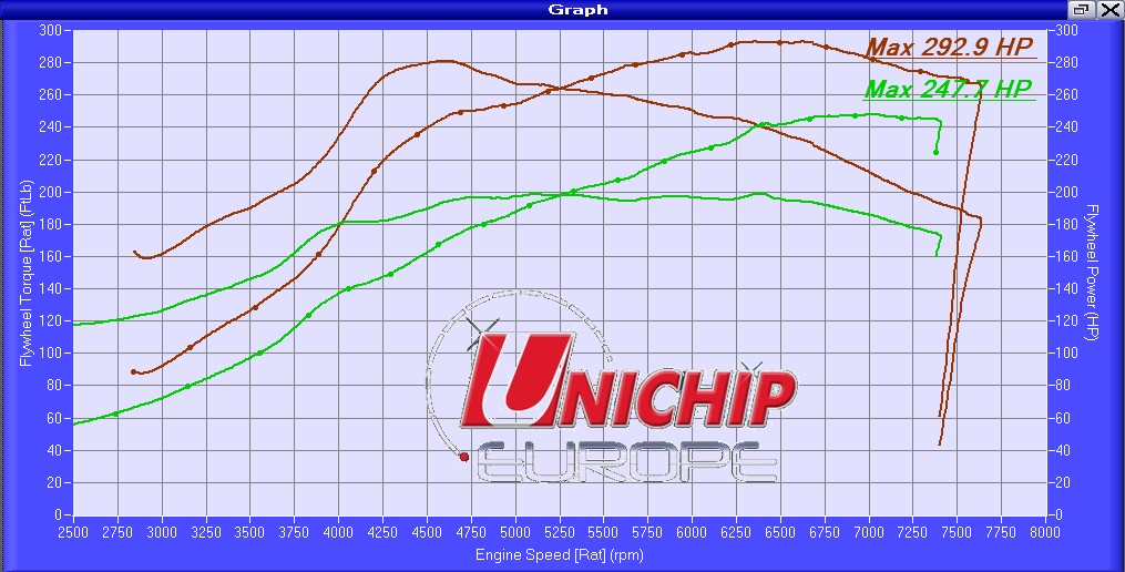 Unichip engine mapping chip distributor in UK and Europe